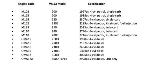 Mercedes W123 Buying Guide | Motorious